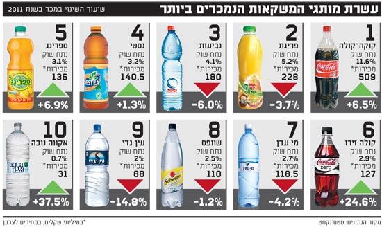 עשרת מותגי המשקאות הנמכרים ביותר